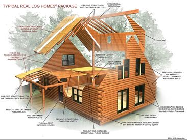 Typical Real Log Homes package components